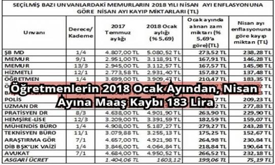 BASK: Öğretmenlerin 2018 Ocak Ayından, Nisan Ayına Kaybı 183 Lira