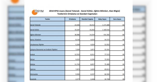 ÖABT Sınav Sonuçlarına İlişkin Sayısal Veriler