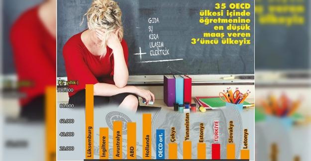 Türkiye Öğretmenine En Az Maaş Ödeyen 3. Ülke Oldu