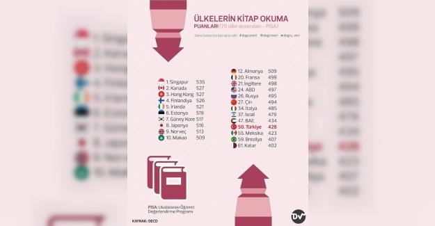 OECD Verilerine Göre 70 Ülke Arasında Kitap Okuma Alışkanlığımız!