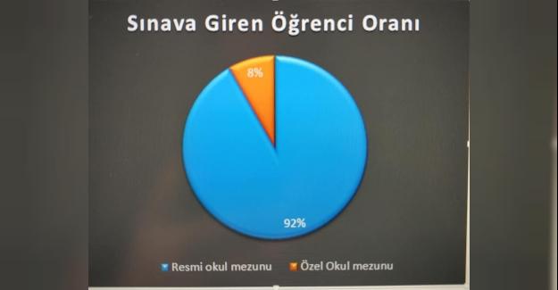 MEB Özel okulların LGS'deki durumuna ilişkin grafikler