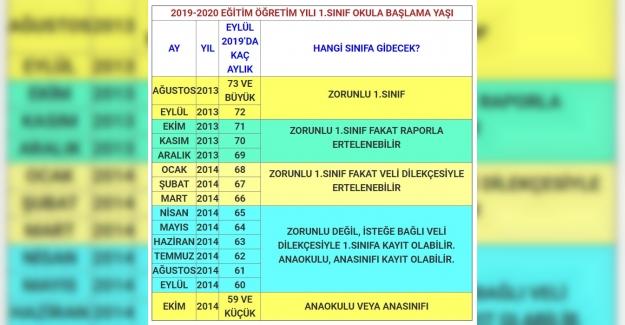 2019-2020 İlkokula Kayıt Yaşı Hesapla