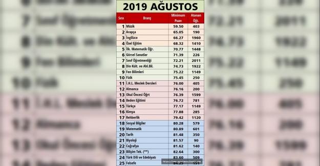 2019 Ataması ilk 25 branş