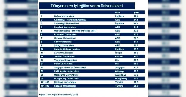 Dünya'da En İyi 500 üniversite Arasına 2 Türk Üniversitesi de Girdi