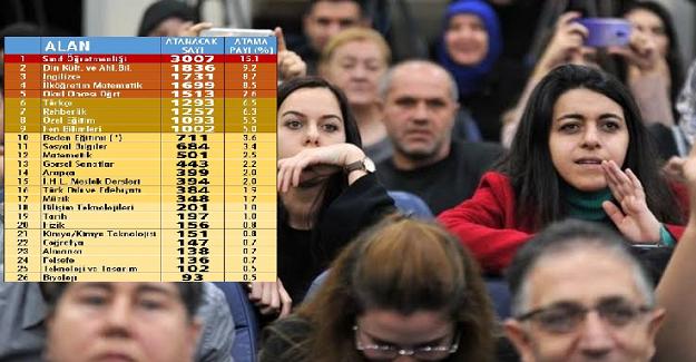 2020 Ocak Ayı İlk Atama Öğretmen Kontenjanları: Çoktan Aza Doğru
