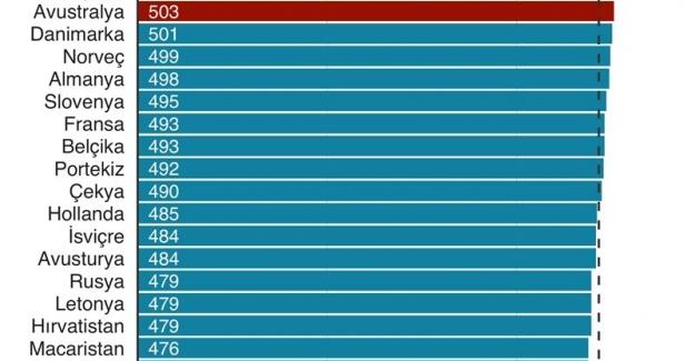 PISA sonuçları açıklandı! İşte TÜRK EĞİTİM SİSTEMİNİN SON 6 PISA SONUCU