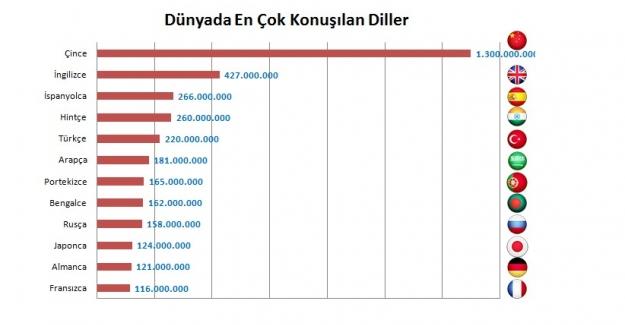 Dünyada en çok konuşulan diller sıralaması: Türkçe ve Türk Milletinin Farkında Olmadığı Büyük Gücü!