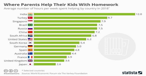 Ülkelere Göre Ev Ödevlerine Yardım Etme Oranları
