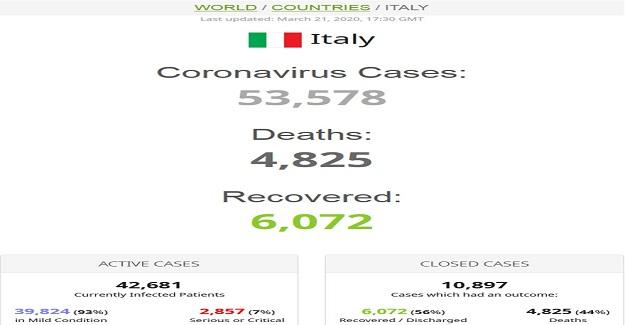 Son Dakika: İtalya'da Kahreden Haber. 24 Saatte Ölü Sayısı Korkunç Şekilde Artış Gösterdi