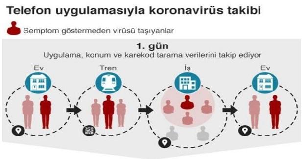 Sağlık Bakanlığı Uygulama Yayınladı. Corona Virüsü İçin Riskli Bölgede misiniz? Tıkla Riskli Bölgede misin Öğren