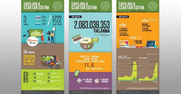 Sayılarla Uzaktan Eğitim 23 Mart-22 Mayıs 2020