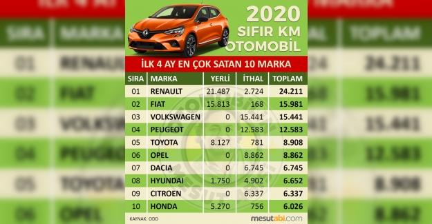2020'nin ilk 4 ayında Türkiye'de en çok sıfır km otomobil satan 10 marka.