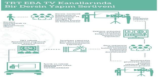 TRT EBA Tv Kanallarında Bir Yapım Serüvenini Bakan Selçuk Paylaştı