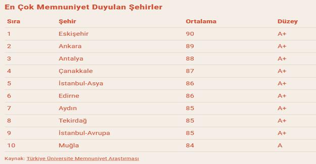 Türkiye'de Üniversite Öğrencilerinin Okumaktan Memnun Oldukları Şehirlerin Listesi