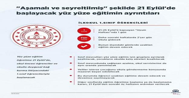 Aşamalı ve Seyreltilmiş Şekilde 21 Eylül'de Başlayacak Yüz Yüze Eğitimin Ayrıntıları