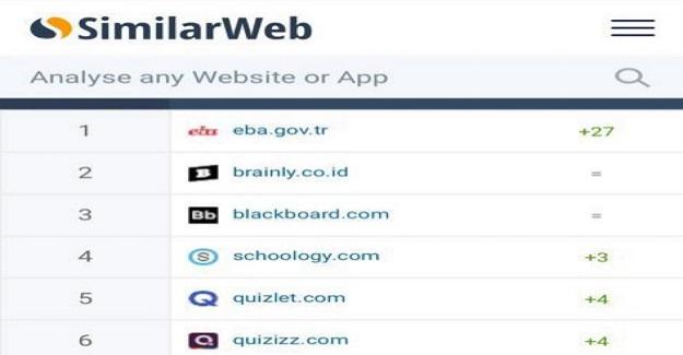 EBA Dünya Geneli En Çok Kullanılan Web Siteleri Arasında 1. Sırada