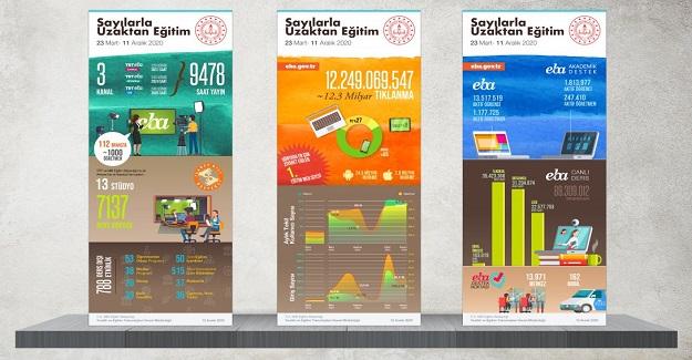 EBA, Dünyada en çok ziyaret edilen eğitim sitesi oldu