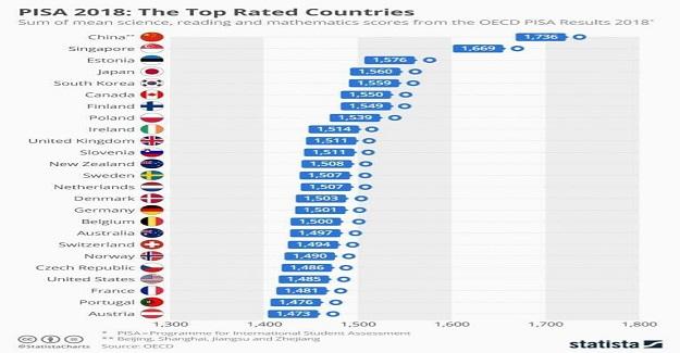 OECD PISA SIRALAMASINDA DÜNYANIN EN İYİ EĞİTİMİ VEREN ÜLKELERİ..