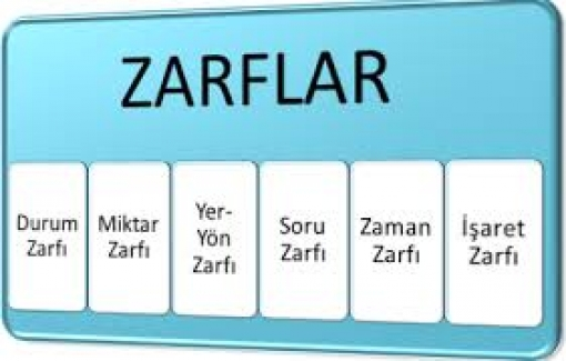 SORU ZARFLARI