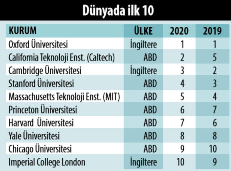 Türkiye'nin En iyi Üniversiteleri 2020, Dünyanın En İyi Üniversiteleri 2020