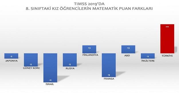 Matematik'te Türk Kız Öğrencilerinin Büyük Başarısı