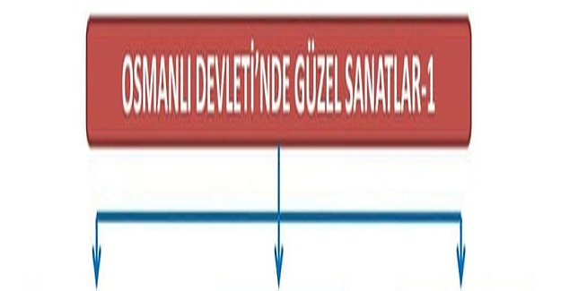 Osmanlı Devleti'nde Güzel Sanatlar