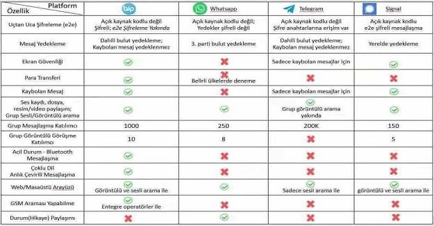 Whatsapp ile BiP'i karşılaştıranlar için