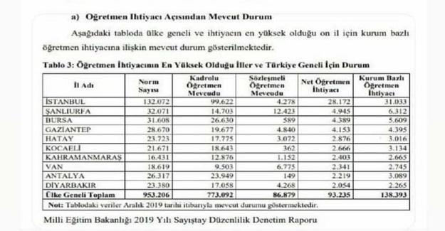 Türkiye'deki Öğretmen Açığı Ne Kadar?