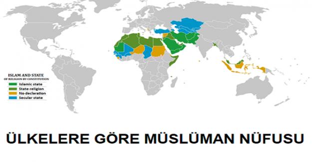 Ülkelere Göre Müslüman Nüfusu