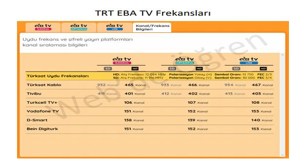 TRT EBA TV Yayın Frekansları