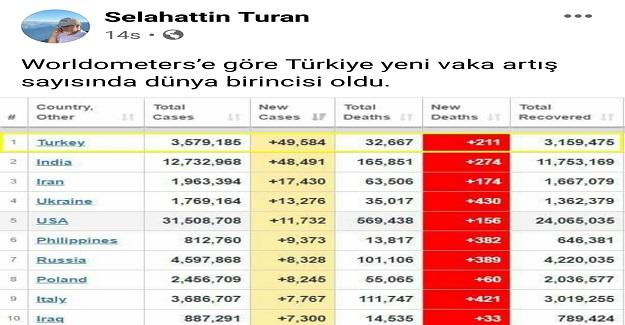Worldometers'e Göre Türkiye Yeni Vaka Sayısında Dünya Birincisi Oldu