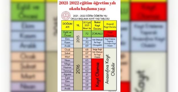 2021-2022 EĞİTİM ÖĞRETİM YILI OKULA BAŞLAMA YAŞ TABLOSU