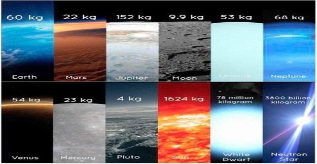 Diğer Gezegenlerde Kilo Farkı Var mıdır?
