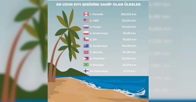En uzun kıyı şeridine sahip olan ülkeler hangileridir?