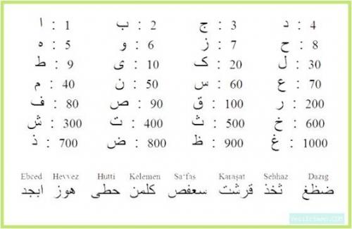 Hint Arap Sayıları. Hint Arap Rakam Sistemi