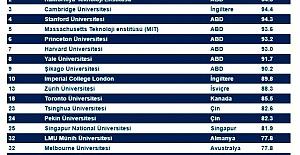 Dünya#039;da En İyi 500 üniversite...