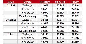 OECD raporu: En düşük ve en yüksek öğretmen maaşı hangi ülkede? Türkiye ne seviyede?