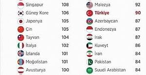 Ülkelerin Ortalama IQ Seviyeleri