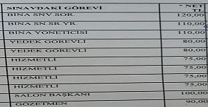 Açık Öğretim Fakültesi (AÖF) görevli ücretleri arttırılmadı