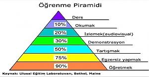 Öğrenme Piramidi: Neyi Ne Kadar Yaparsak Öğrenmiş Oluruz?