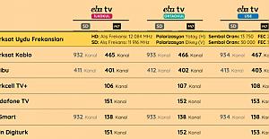TRT EBA TV Uzaktan Eğitim Yayın Akışı ve Frekans Bilgileri