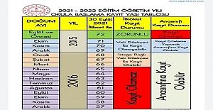 2021-2022 Eğitim Öğretim Yılı Okula Başlama Kayıt Tablosu