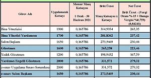 Milli Eğitim Bakanlığı 2021 Sınav Ücretleri Belli Oldu