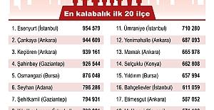 Türkiye'nin en büyük ve en küçük 10 ilçesi