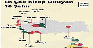 Türkiye'de En Çok Kitap Okunan Şehirler