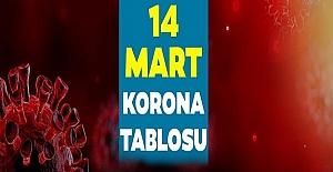 14 Nisan Korona Vaka Sayısı Açıklandı