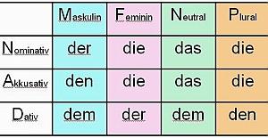Almancada Artikeller Nedir ve Ne İşe Yarar?