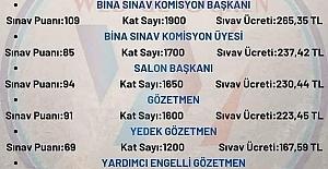 2021 LGS MERKEZİ SINAV GÖREVLİ PUAN,...