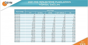 2021 Yılı YKS Yerleştirme Puanlarının...