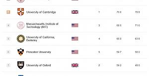 Dünya Üniversiteleri Akademik Sıralaması (ARWU) Açıklandı